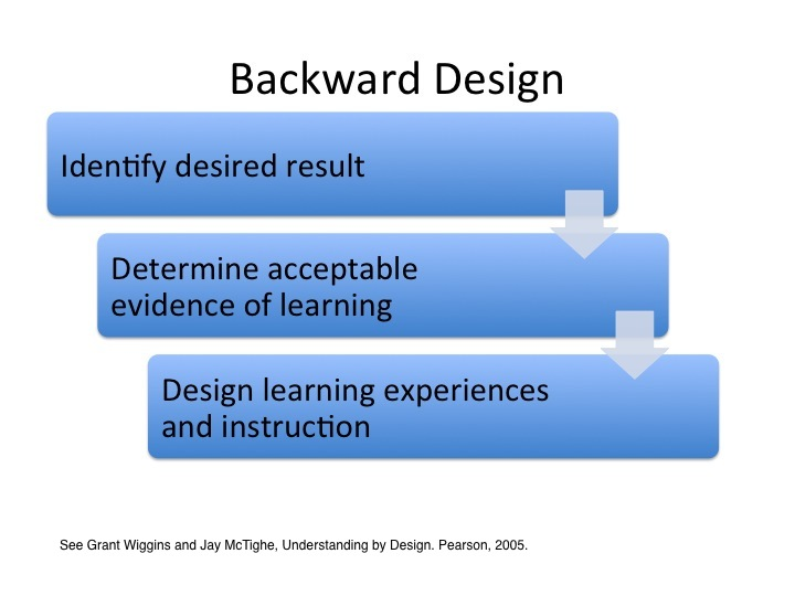 Backward Design - Identify desired result then determine acceptable evidence of learning and then design learning experiences and instruction