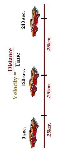Velocity of a racing car