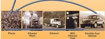 Ethanol and its many fuels