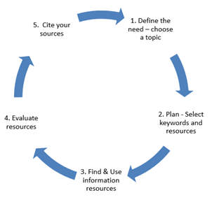 Research Cycle image: 1. Define the need - choose a topic, 2. Plan - select keywords and resources, 3. Find and use information resources, 4. Evaluate resources, 5. Cite your sources