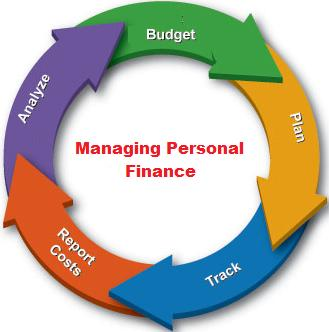 Cycle of managing personal finances