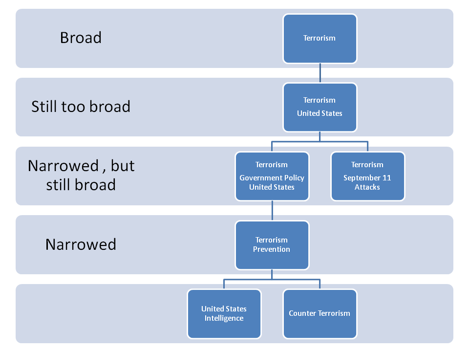 narrowing the topic flow graph