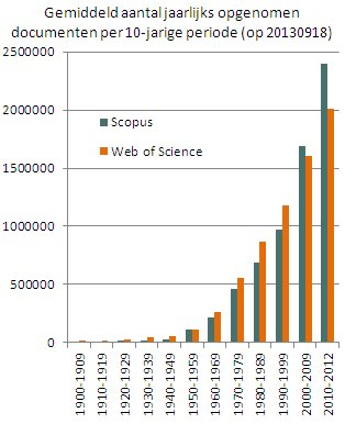 omvang Scopus-WoS 1900-2012