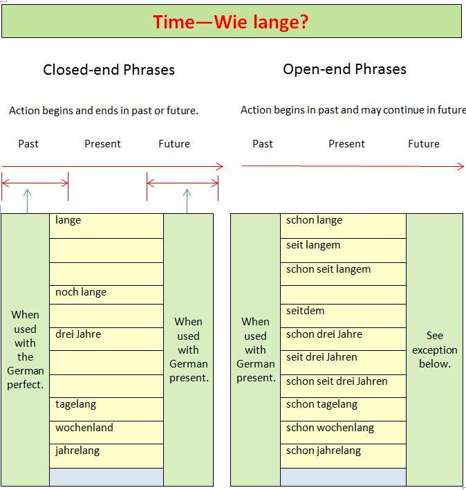 graphic showing German time phrases