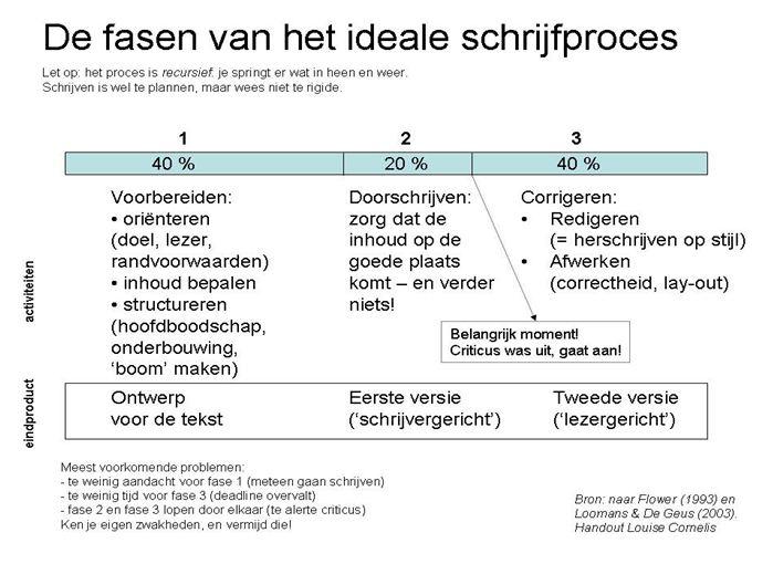 Tabel: Fasen van het schrijfproces