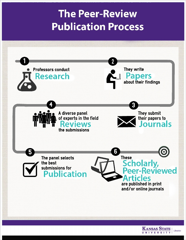 Steps of peer-reviewed publication