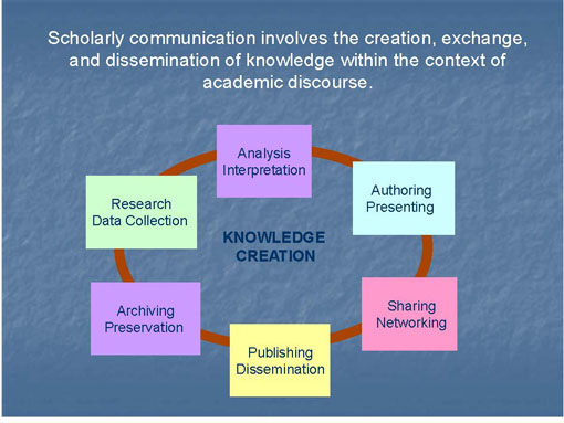 Scholarly Communication Cycle
