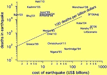 Cost of earthquakes