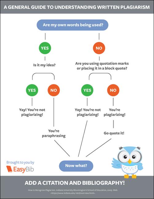 Info graphic on understanding written plagiarism
