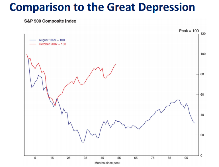 Comparison to the Great Depression