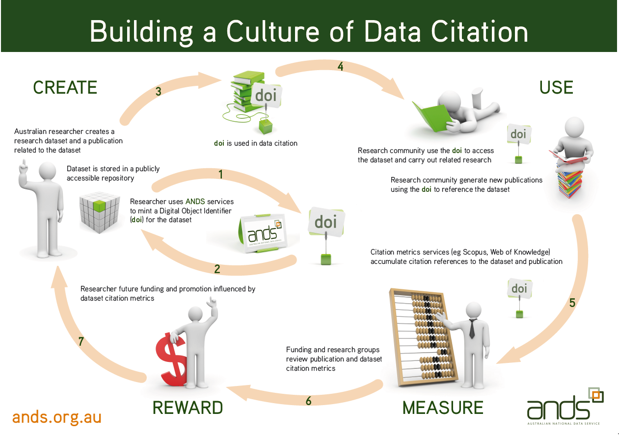 ANDS Data Citation Poster