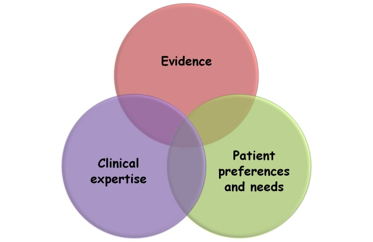 Venn Diagram of Evidence, Patient preferences and needs, and Clinical expertise