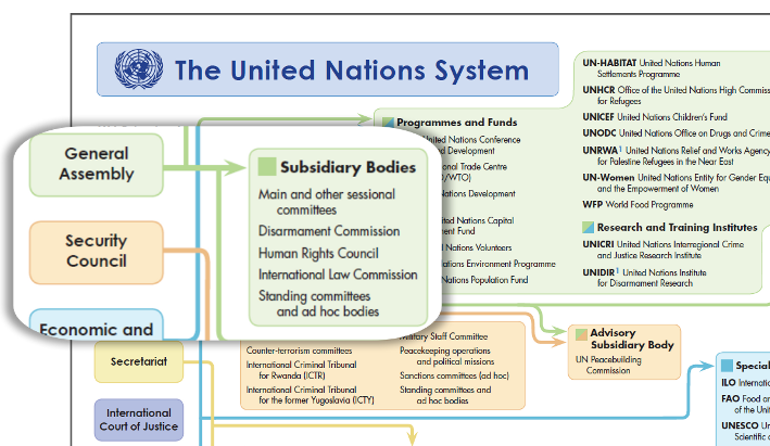 Chart of the UN showing subsidiary bodies