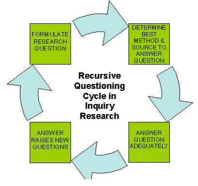 Recursive Questioning