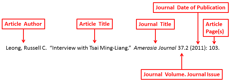"Labeled journal article citation: Leong, Russell C. is the article author.  ""Interview with Tsai Ming-Liang"" is the article title.  Amerasia Journal is the journal title. 37.2 is the journal volume and journal number. (2011) is the journal date of publication. : comes after the date of publication. 103 is the article page(s)."