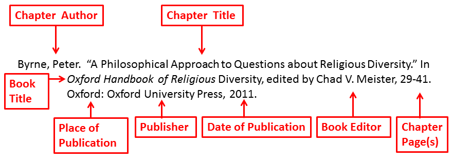 "Byrne, Peter is the chapter author.  ""A Philosophical Approach to Questions about Religious Diversity"" is the chapter title. In follows the chapter title.  Cxford Handbook of Religious Diversity is the book title. , edited by Chad V. Meister, who is the book editor. , 29-41 is the chapter page(s). Oxford is the place of publication, followed by a :. Oxford University Press is the publisher, followed by a ,. 2011 is the date of publication.."