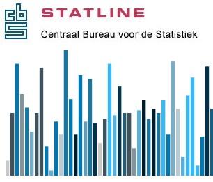 CBS Statline