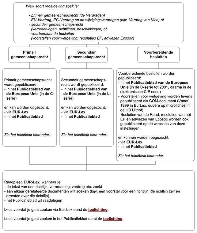 schema Europese wetgeving