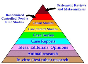 The Evidence Pyramid