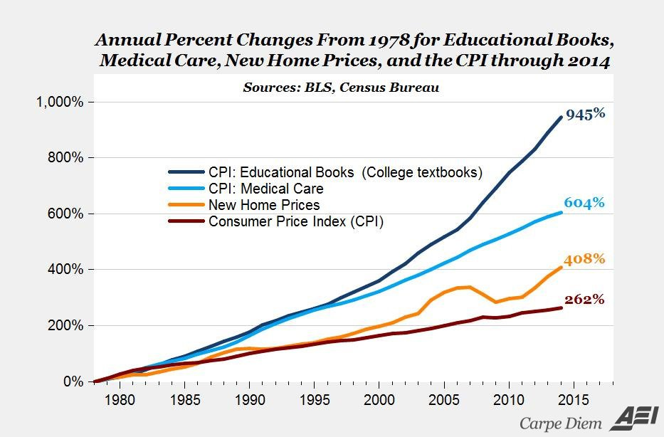 Textbook costs have risen 945% since 1978