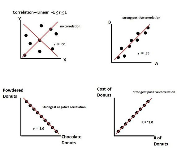 Linear Correlation Examples