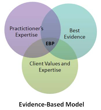 Venn Diagram of Practitioners' Expertise, Best Evidence, and Client Values and Expertise