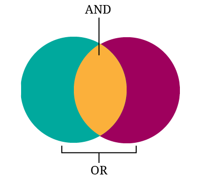 Research Ven Diagram