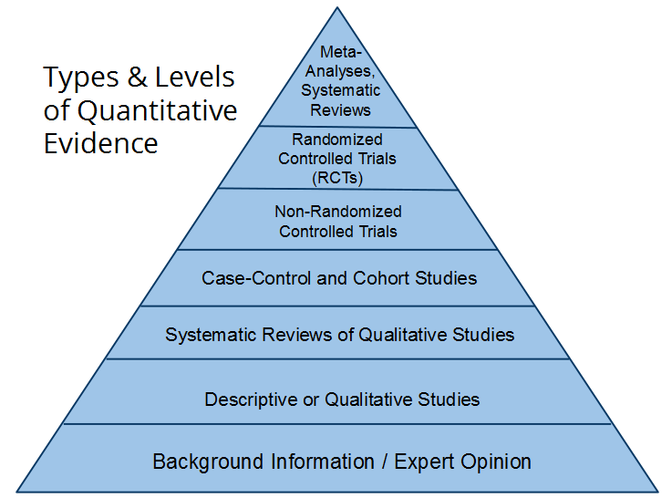 Evidence Based Practice Pyramid