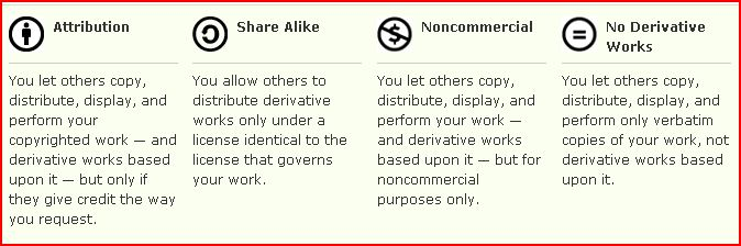 the six types of creative commons license