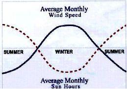 Windmax graph