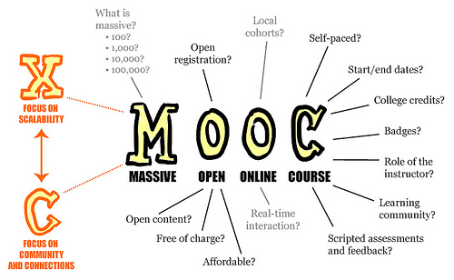 Poster Definition of acronym MOOC