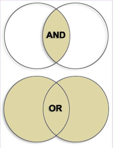 Venn-diagram for narrowing and broadening searches using AND and OR