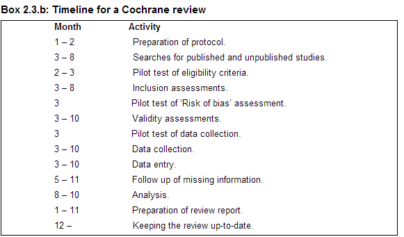 Timeline for Cochrane Review