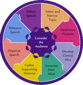 Beebe Speech Making Wheel