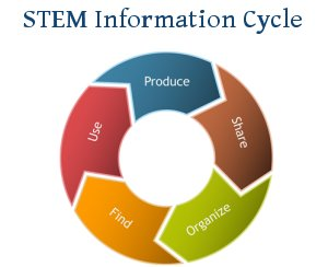STEM Information Cycle Tutorial