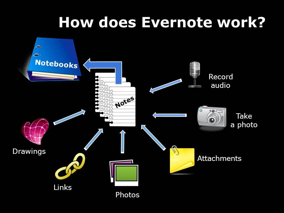 Evernote diagram
