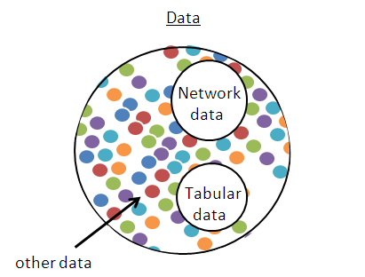 Representation of data, network data, and tabular data