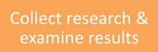 Collect research & examine results