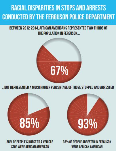 Between 2012-2014, African Americans represented two-thirds of the population in Ferguson, but represented a much higher percentage of those stopped and arrested. 85% of people subject to a vehicle stop were African American. 93% of people arrested in Ferguson were African American