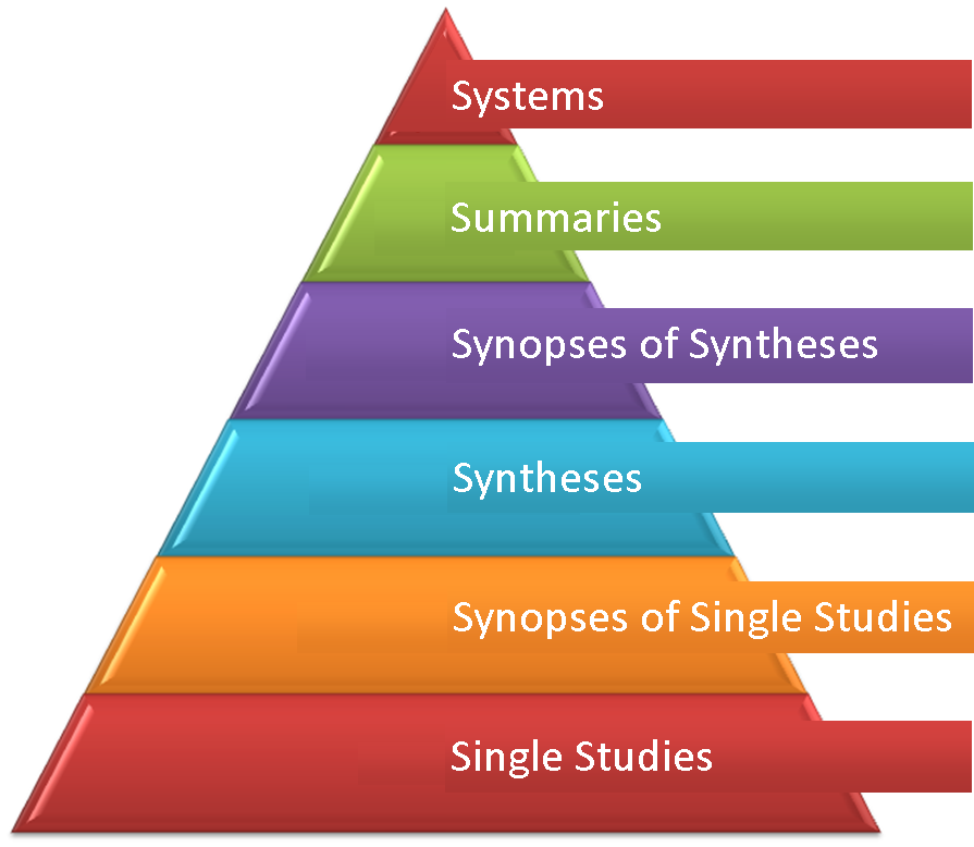 6 S pyramid of the hierarchy of evidence