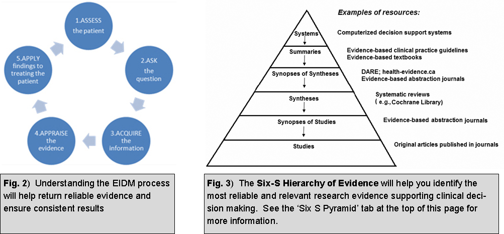 Two diagrams, one of the 5 step process of EIDM and the other of the 6S hierarchy of evidence