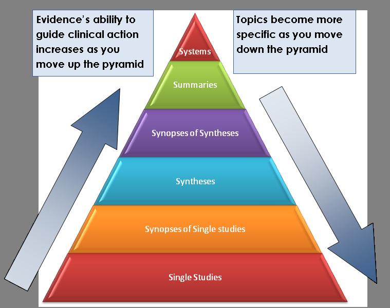6 S Pyramid