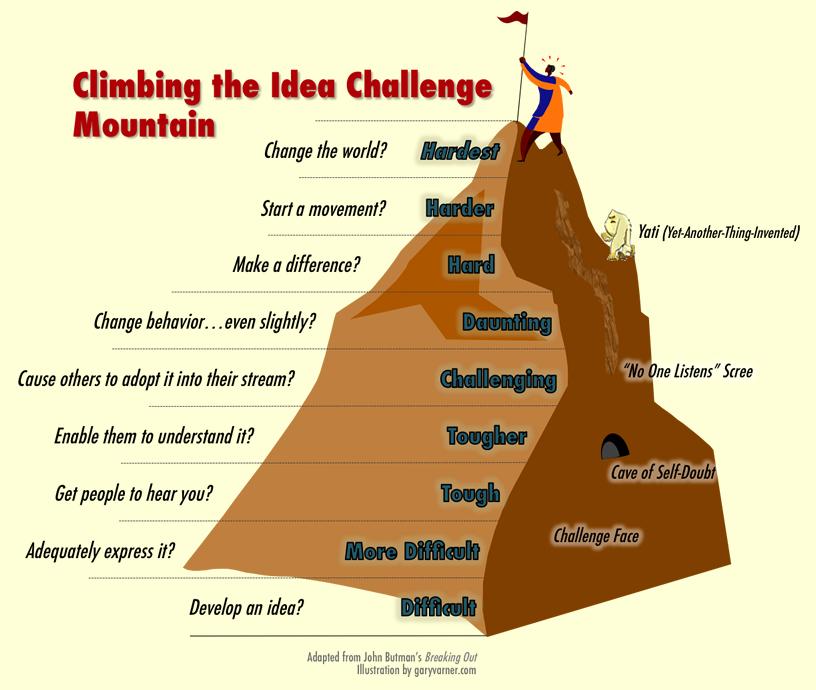 idea mountain