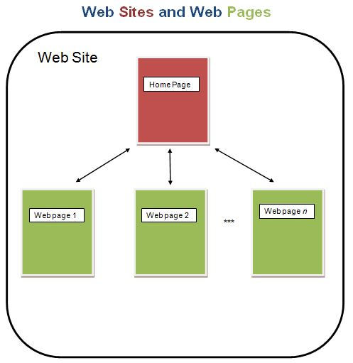web site vs web page