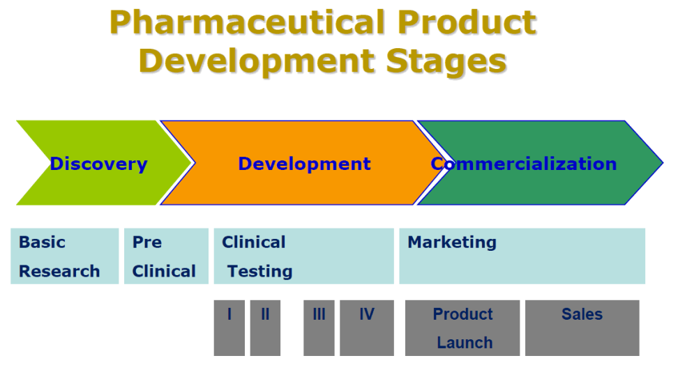 Drug Development Process Image