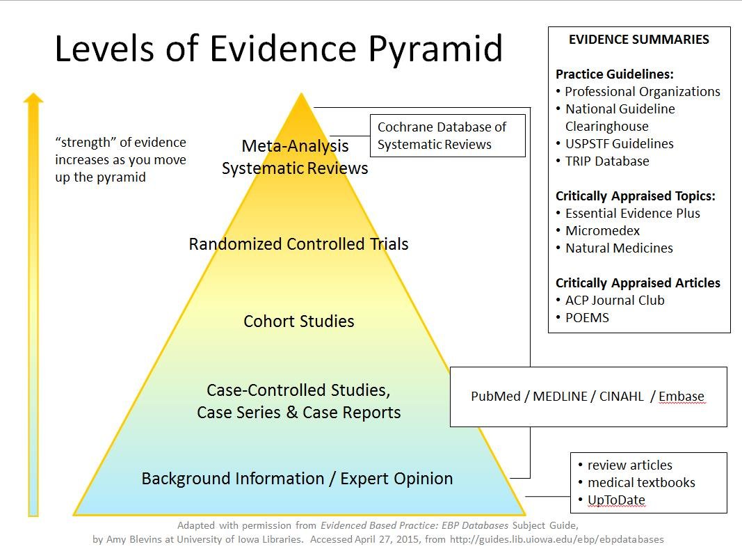 Levels of Evidence Pyramid with Information Resources
