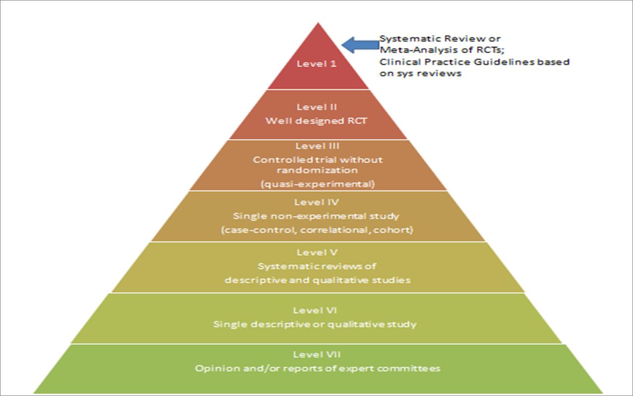 image of evidence pyramid