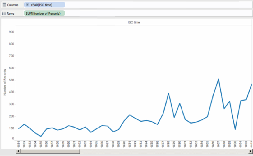 Example of a line chart created in Tableau with  a x axis showing years, and y axis showing number of record.  A line connects the data points within the series.