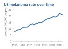 US melanoma rates over time