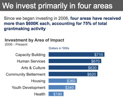 Investment by area of impact figure